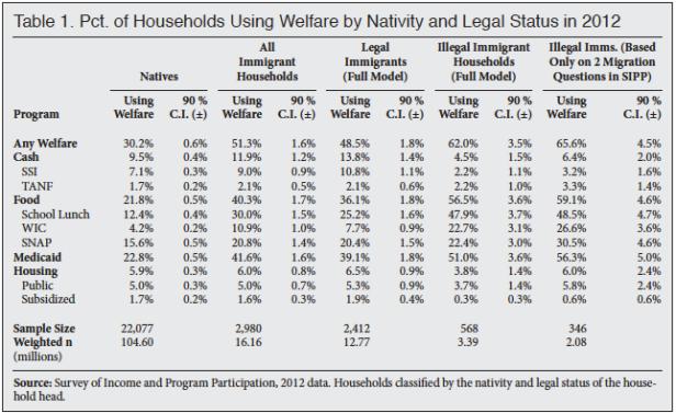 camarota-welfare-illegals-t1